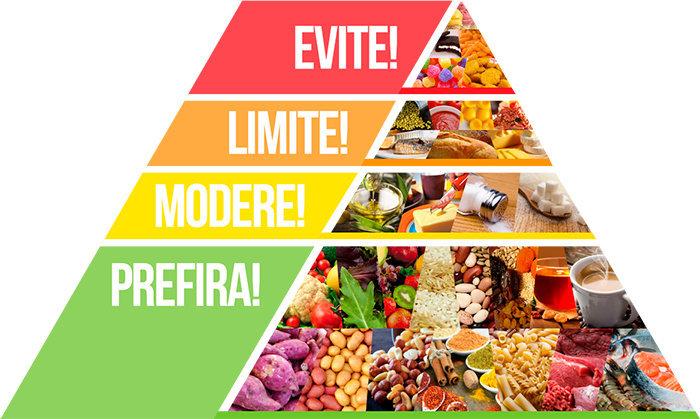 Piramide Alimentar: A infantil e a Brasileira