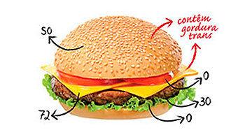 Dieta dos Pontos - Como se faz? Benefícios e cardápio